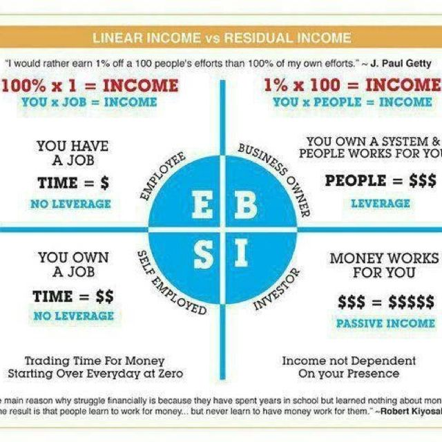 "Residual Income!!! If you're ready to earn extra money by offering the services people need and use every day then this is the opportunity for you. In fact, at ACN ""If It's On, You Get PAID!"".  Meaning every time your customers use a service or pay their monthly bill, you get paid!! And through ACN, you are your own boss; you set the hours. It's your business! And you can start today. Now is the time. This is the place.  Let's get started!"