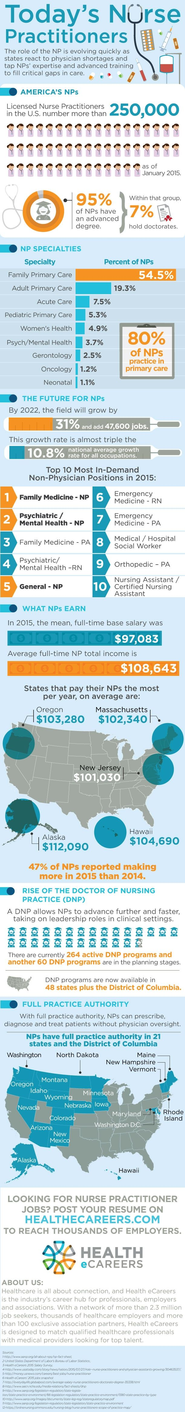 What do NPs make? What are the best states to be an NP? Find out in our infographic!