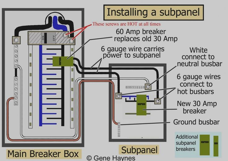 220 Sub Panel Wiring Diagram in 2020 | Electrical panel ...