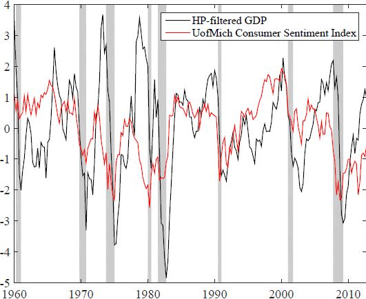 Confidence, aggregate demand, and the business cycle: A new framework   VOX, CEPR's Policy Portal