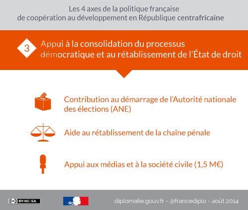 Les 4 axes de la politique française de coopération au #développement en République centrafricaine. Infogphraphie complète : http://fdip.fr/akigt  #RCA #justice #médias #élections
