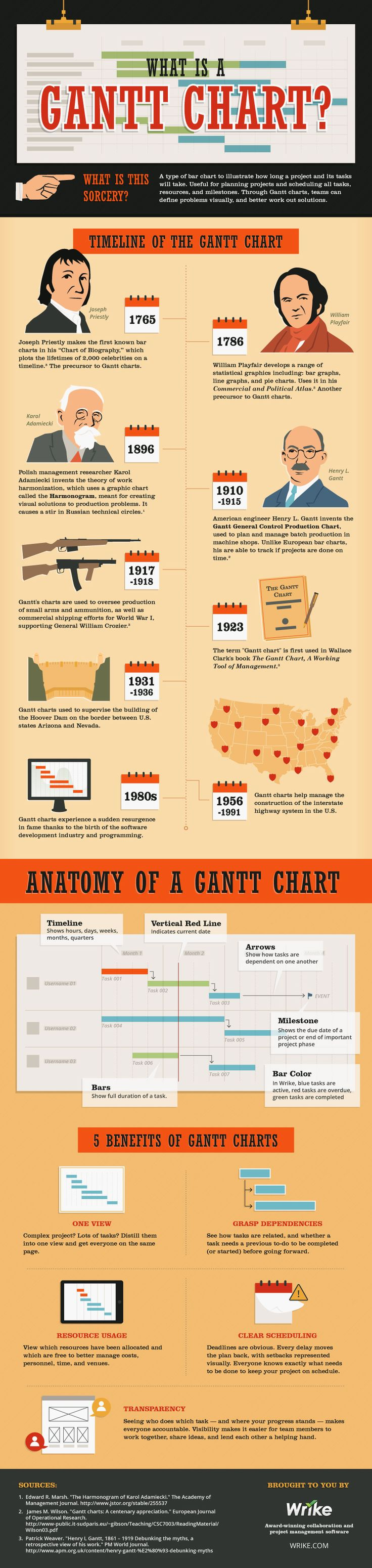 What is a Gantt Chart for Project Management?  [by Wrike -- via Tipsographic] #tipsographic