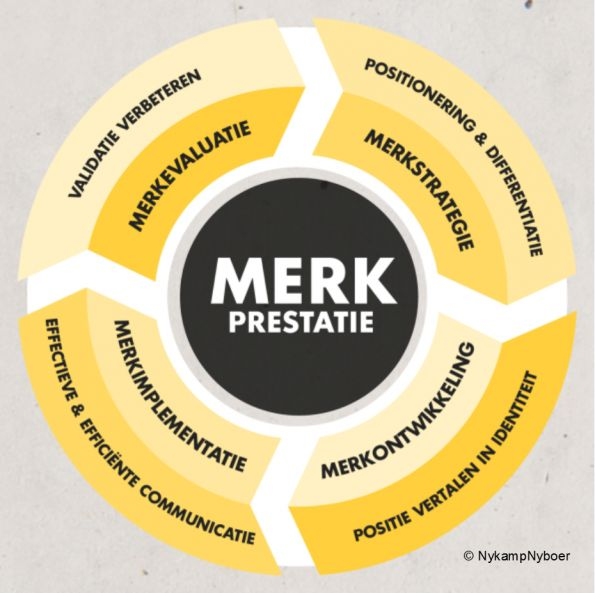 Een sterk merk heeft continu aandacht en verzorging nodig om maximaal te presteren. #branding #merkontwikkeling