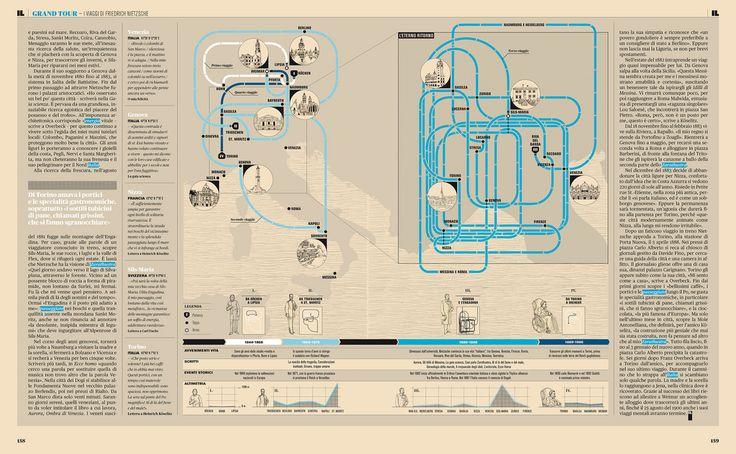 Grand Tour — Nietzsche | Infographics