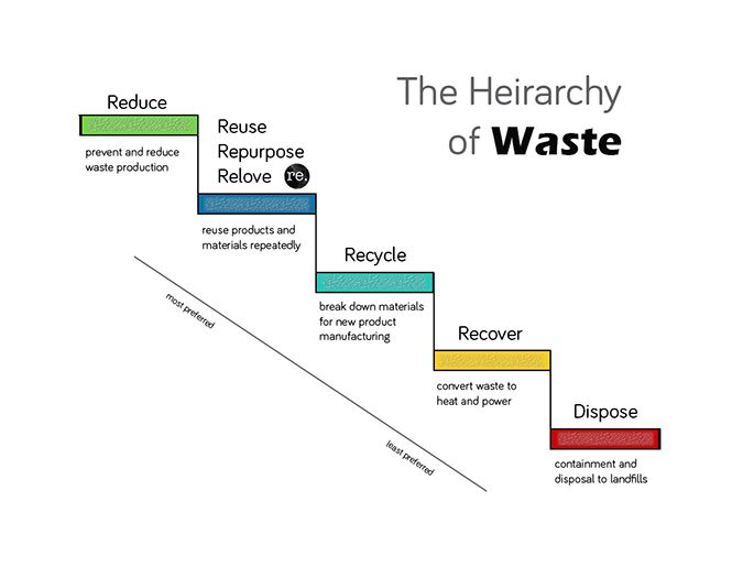Recycling Definitions