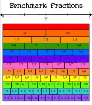 "This is a simple visual for students to ""SEE"" where a fraction lies on a number line in relation to a ""Whole"".  A colorful copy for laminating and posting a a black line for students to keep as a reference."