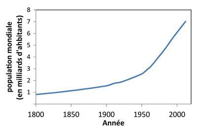 Évolution de la démographie entre 1800 (début de la Révolution industrielle) et aujourd'hui.