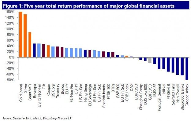5 year total return - performance of major global finance classes