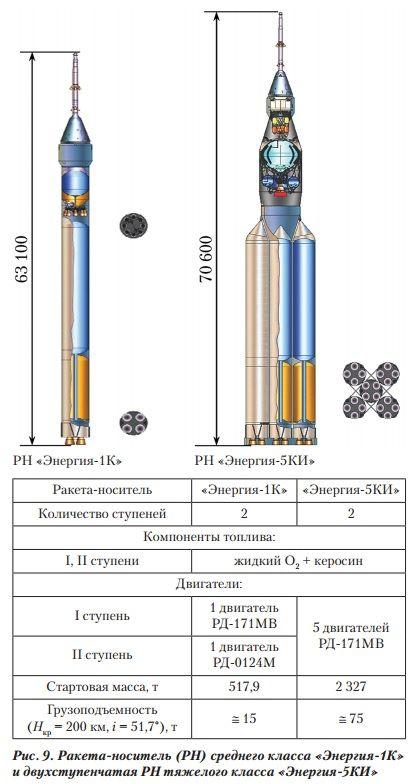 «Роскосмос» разрабатывает новую сверхтяжелую ракету — Cosmos