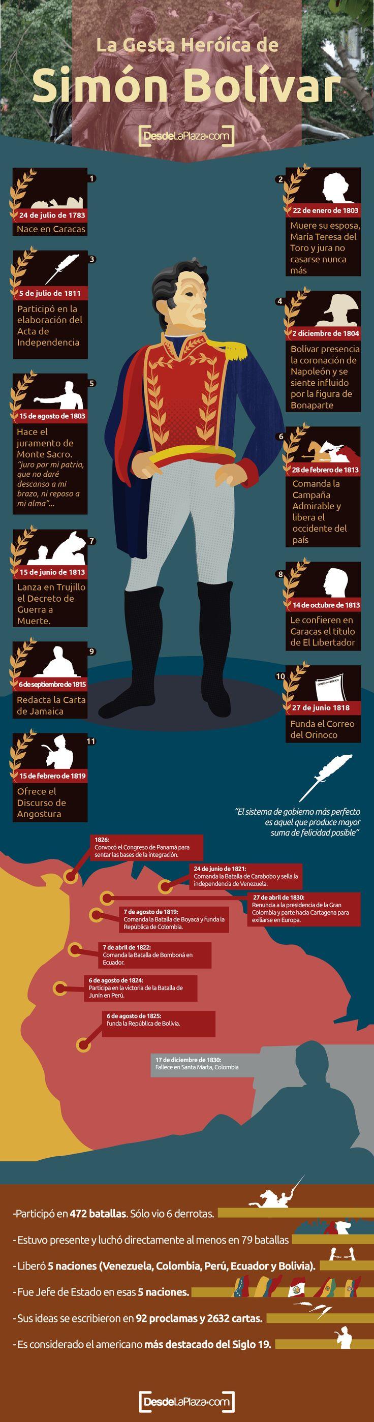 Simón Bolívar es considerado por sus acciones e ideas como el Hombre de América, hoy por cumplirse 233 años de su nacimiento te mostramos en #infografía su gesta heróica