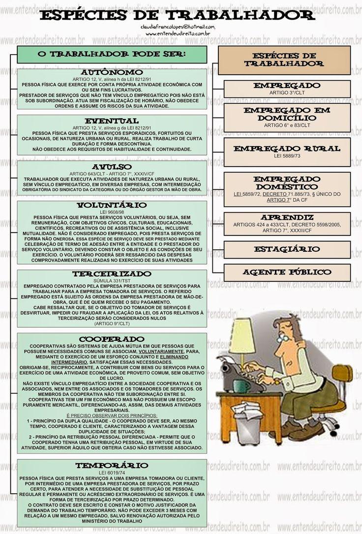 EspéCies De Trabalhador