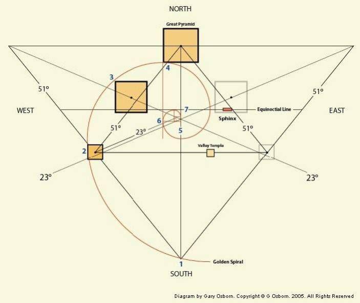La curva de la pirámide coincide exactamente con el radio del planeta tierra...