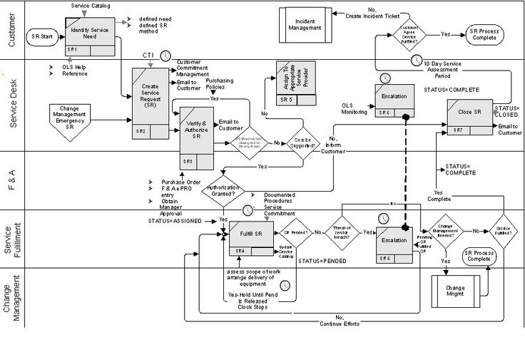 change management process flow diagram   itil