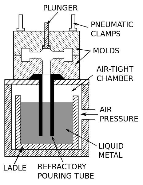 Schematic of the low-pressure permanent mold casting process