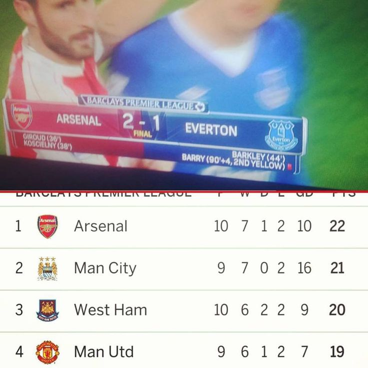 129 best Arsenal FC images on Pinterest Arsenal football, Futbol - best of epl table