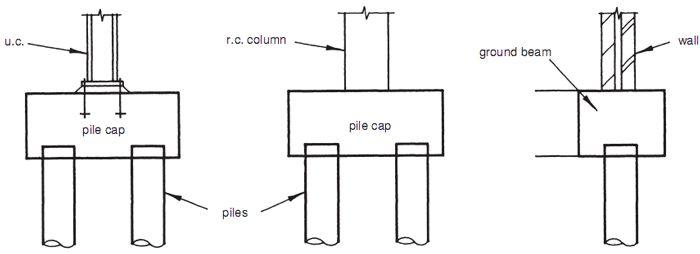 pile cap construction sequence