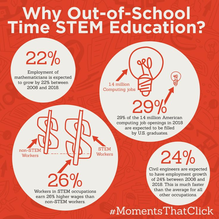 Stem School Program: 21 Best After School Images On Pinterest