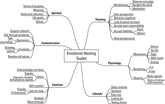 Emotional Healing - a focal point to centre myself and find inner harmony.