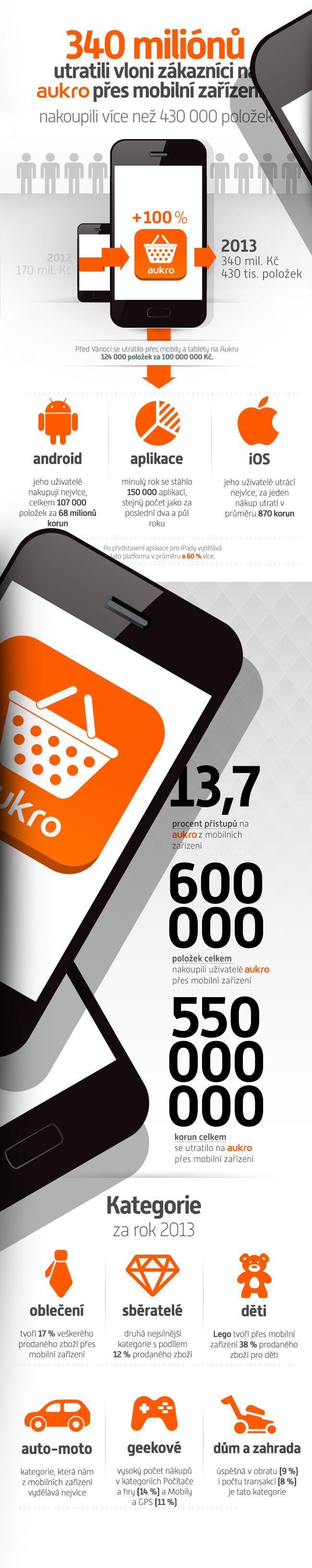 Přes mobilní zařízení vloni utratili zákazníci na Aukru více než 340 miliónů korun za více než 430 000 položek