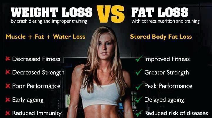 The difference between Weight Loss and Fat Loss and Why you should focus on FITNESS (not skinniness) for Long Term Health.