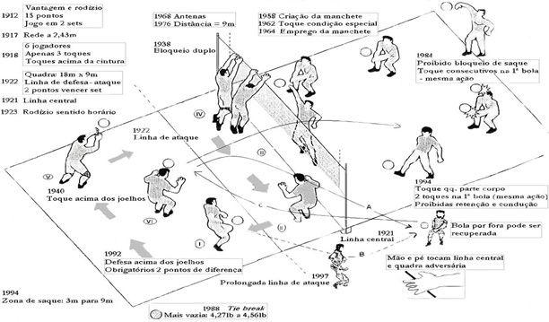 Resumo Das Regras Do Voleibol Voleibol Volei Voleibol Regras