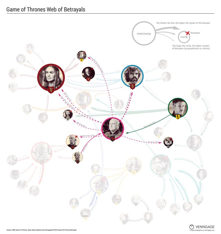 Game of Thrones Web of Betrayal Infographic