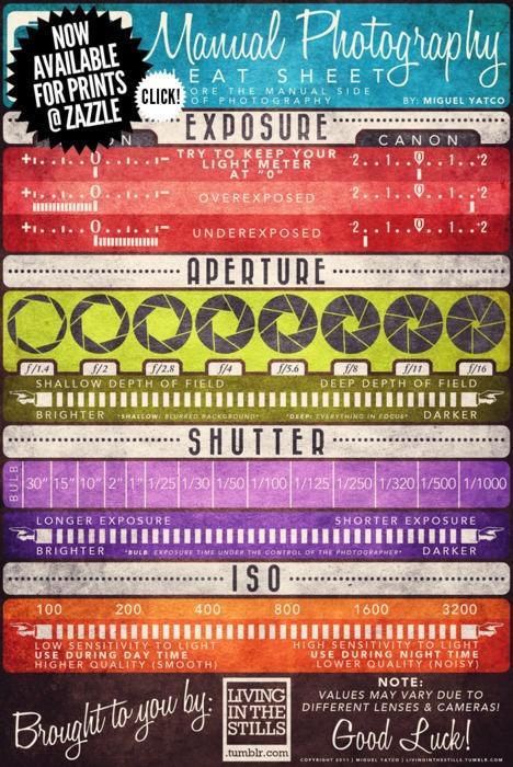 Manual camera settings – Cheat Sheet!