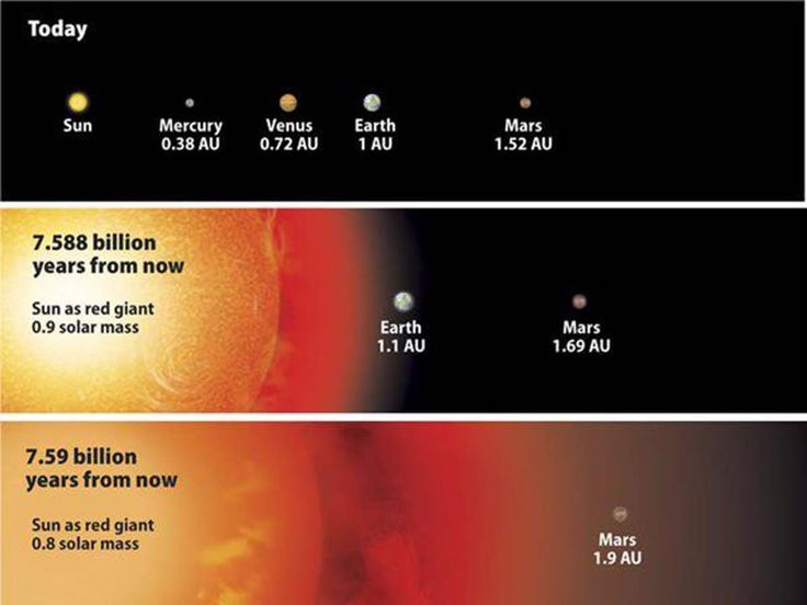 When our Sun starts to die it will grow into a large Red Giant and reach the orbit of Mars!