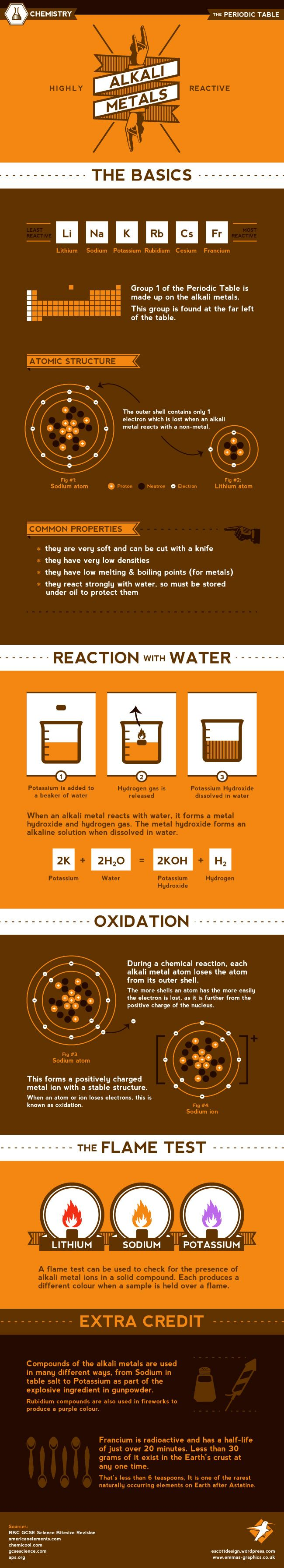 Best 25 alkali metal ideas on pinterest metal chemistry hipster science the alkali metals gamestrikefo Images