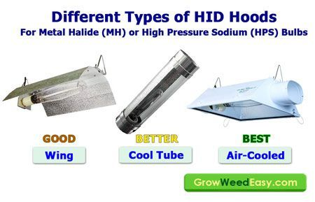 Some types of HID hoods work better than others. Source: http://growweedeasy.com/hps-grow-lights-setup#choose-your-hood