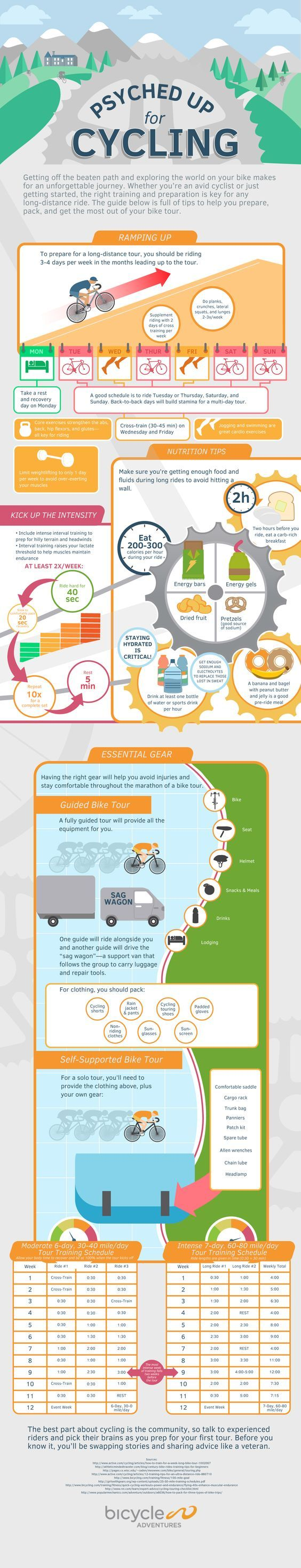 Psyched for Cycling: Preparing for a Bike Tour | Bicycle Adventures Infographic: