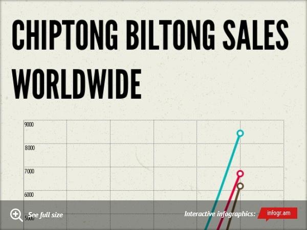 Chiptong Biltong Sales Worldwide
