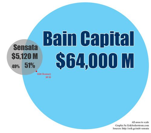 How much of Sensata Technologies does Mitt Romney control?