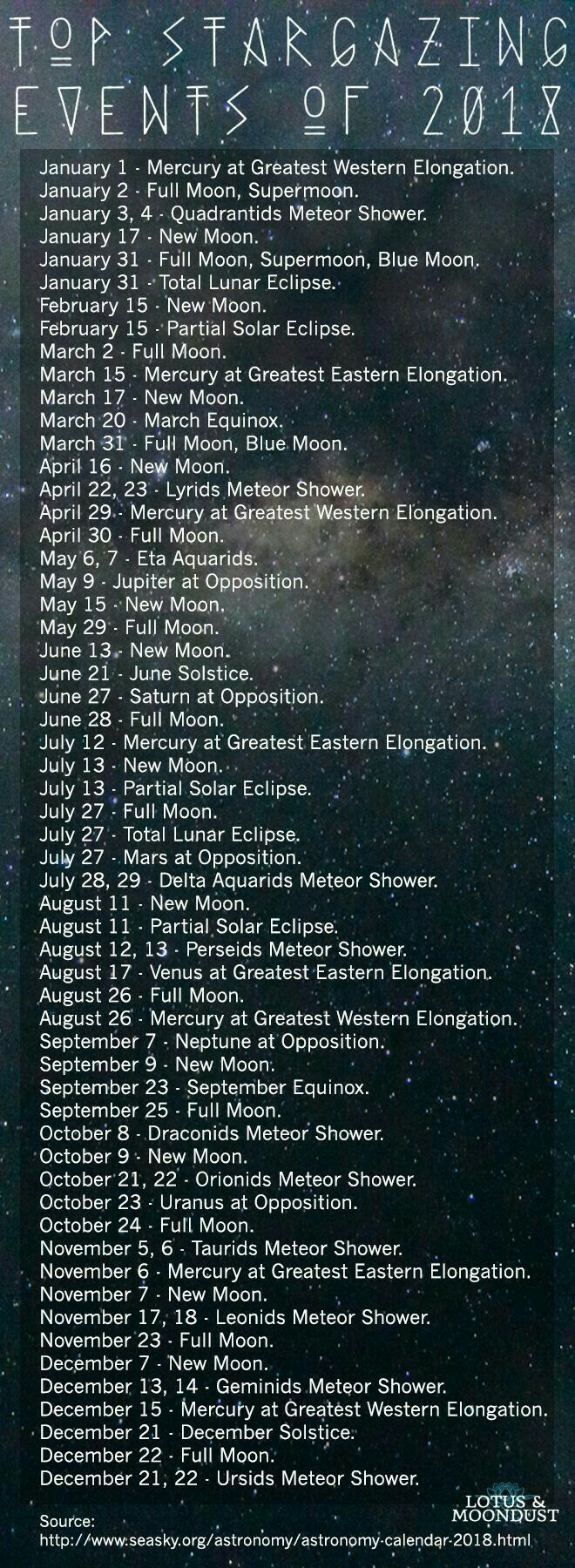I believe there will be more than what's on this chart, going on in the sky this 2018""