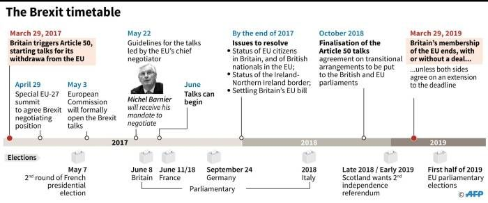 Calendar charting the chronology of the Brexit talks over the next two years, and the key European elections that fall during that period.  Picture: AFP