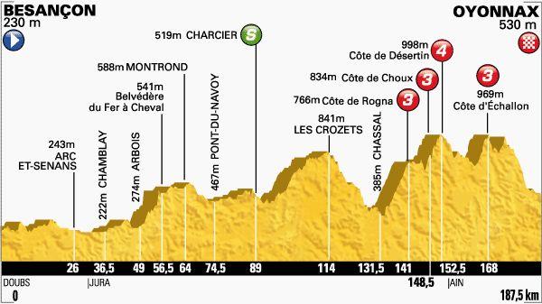 Le Tour de France 16/07/2014 : Profil Besançon / Oyonnax 187.5KM