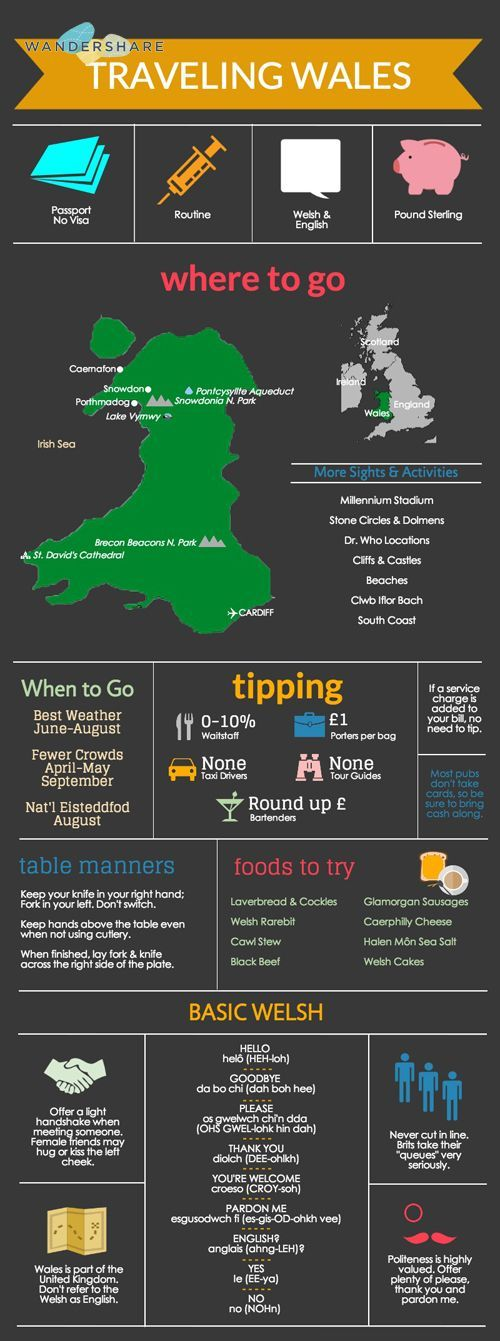 Wales Travel Cheat Sheet; Sign up at www.wandershare.com for high-res images.