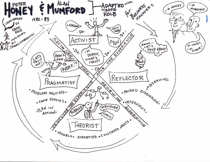 vark and honey and mumford Learning styles (honey & mumford) this section deals with honey & mumford's learning styles model click here to find out more about the vak (visual-auditory-kinaesthetic) learning styles model : each of us learns in different ways some of us prefer to study in depth before we tackle a task others prefer to get stuck into the job and learn.