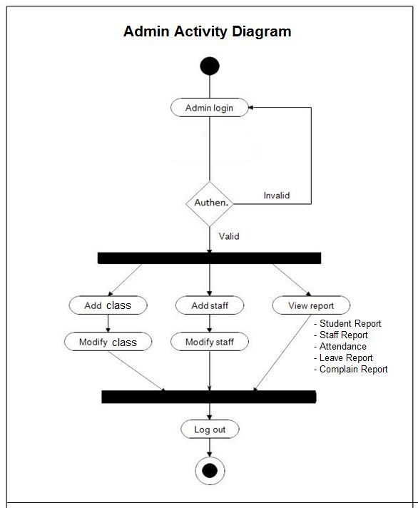 Diagram  Data Flow Diagram Student Attendance Management