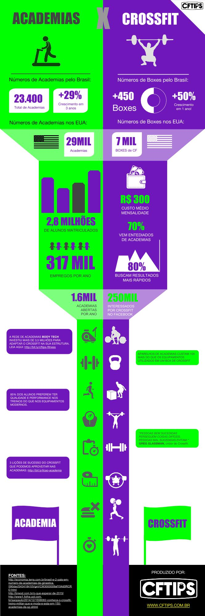 #Infographic #crossfit #fitness #Brazil #data #gym Academias x Crossfit