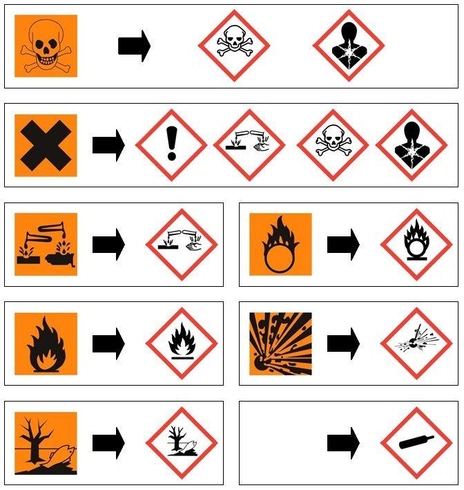 Varoitusmerkit Kemia