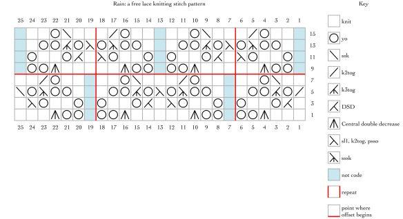 chart for Rain: a free lace knitting stitch pattern