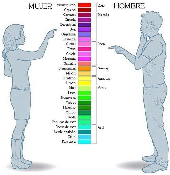 Colors Shades in Spanish | Men vs. Women #Spanish #Infographic #Humor Repinned by www.SpeakingLatino.com