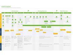 Zipcar University - Customer Journey Map example #UX #customerjourney