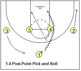 1-4 offense pick and roll play - Coach's Clipboard #Basketball Coaching