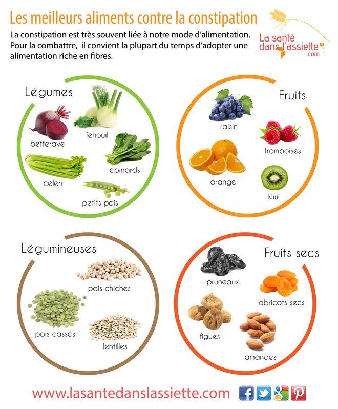 Aliments contre la constipation ! Credit photo : lasantedanslassiette.com