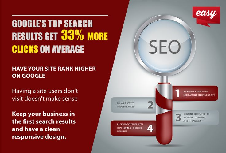 Google's top search results get 33% more clicks on average. Have yout site rank higher on Google.