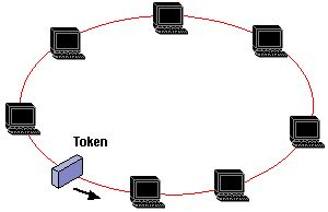 physical topology of ethernet | When a Token Ring network
