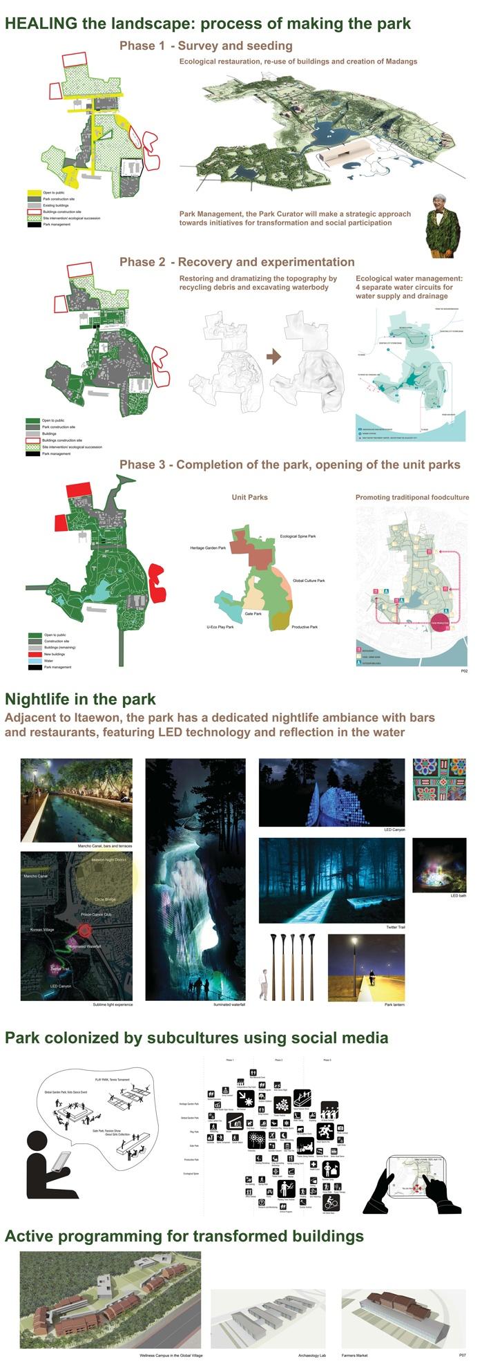 43 best landscape design diagram images on pinterest landscape west8 panels pooptronica Gallery