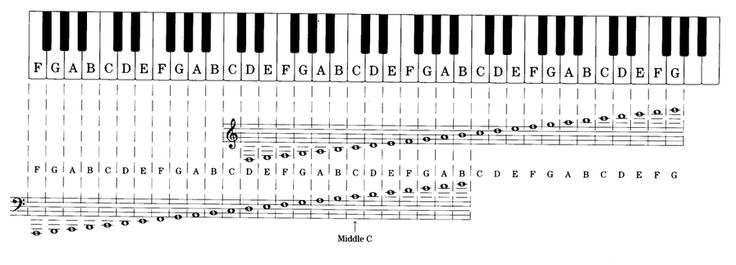"""""""Piano"""" And """"Half-past Two"""""""